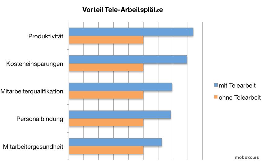 Flexible Arbeitsplatzgestaltung im Büro - Moboxo GmbH